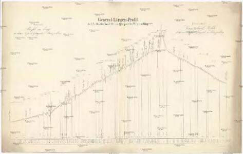 General-Längen-Profil der k. k. Staats-Eisenbahn von Gloggnitz bis Mürzzuschlag