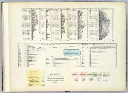 (Cuadros de alturas, superficie, poblacion, rios, y montanas)