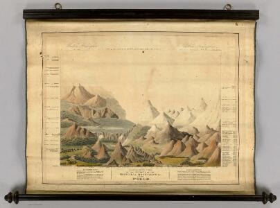 Comparative View Of The Heights Of The Principal Mountains &c. In The World.
